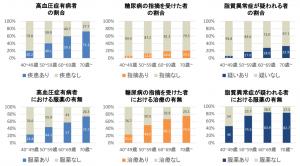 生活習慣病の有病者と受療者の年齢別割合