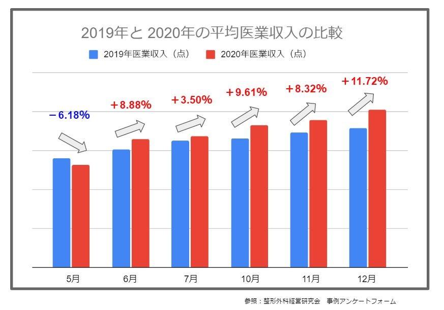 2019年と2020年の平均医業収入の比較